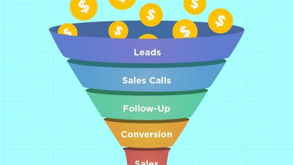 Exactly is a Sales Funnel